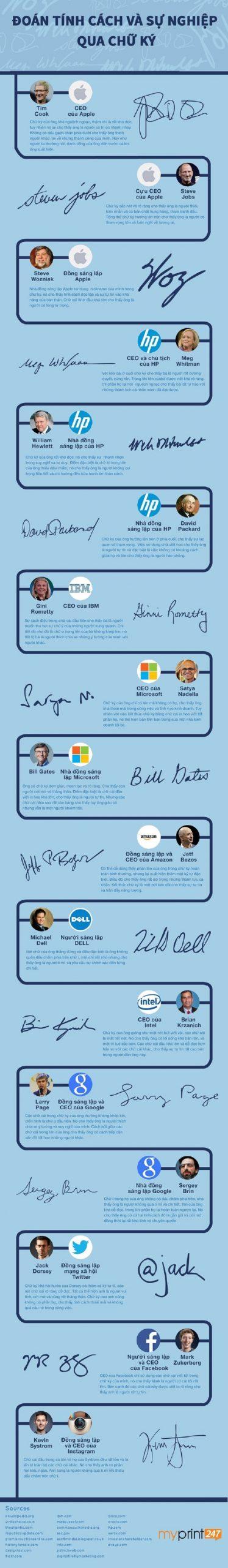 Tham khảo nhận định các chữ ký của người nổi tiếng