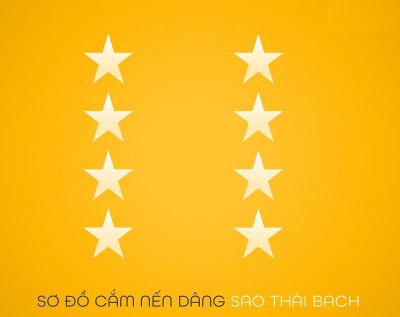 Tìm hiểu về Sao Thái Bạch