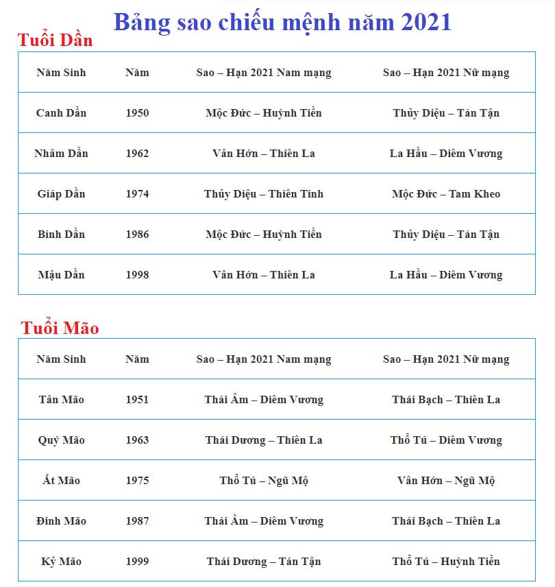 Bảng sao chiếu mệnh năm 2021 tuổi Dần, Mão