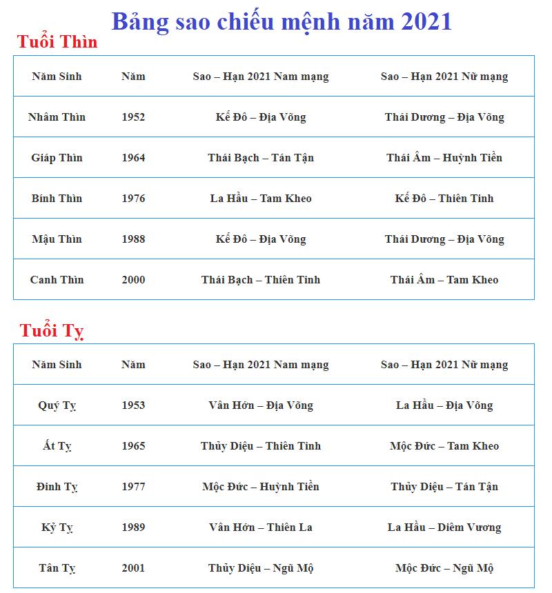 Bảng sao chiếu mệnh năm 2021 tuổi Thìn, Tỵ