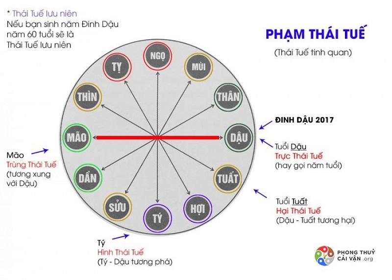Thái Tuế là gì?