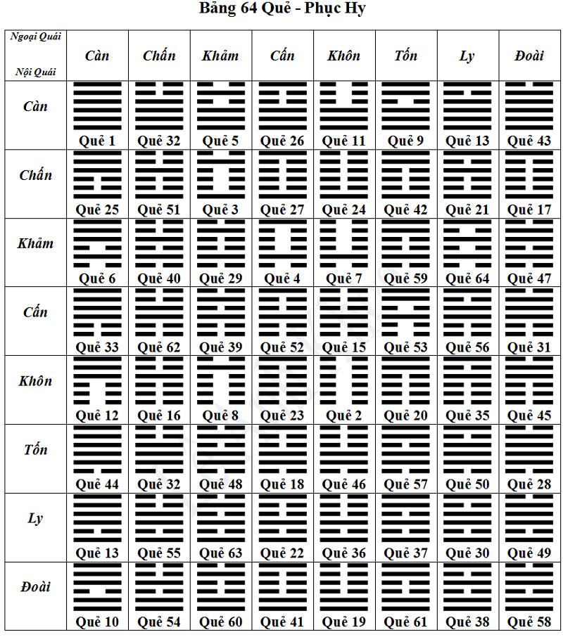 Tổng hợp đầy đủ 64 Quẻ Kinh Dịch. Đầy đủ 64 quẻ kinh dịch cụ thể.