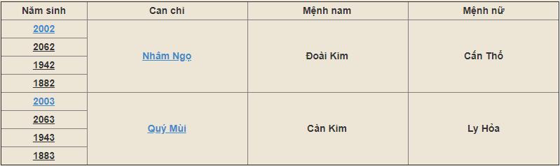 Mệnh Dương Liễu Mộc sinh năm nào?