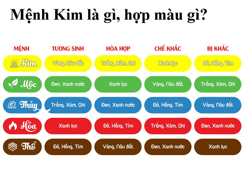 Mệnh Kim là gì, hợp màu gì? Khái niệm mệnh Kim và màu hợp mệnh KIm
